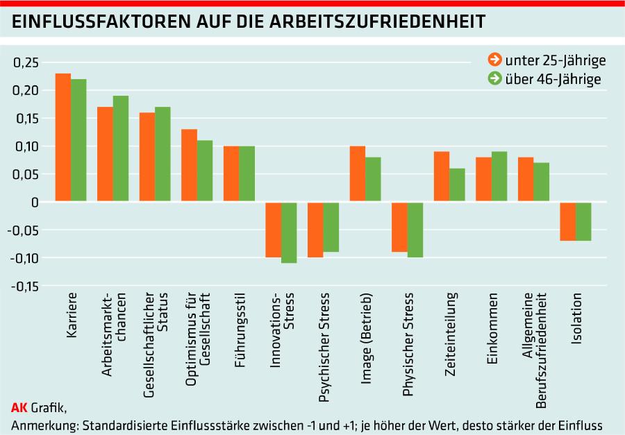 AKI Grafik © -, Arbeiterkammer Oberösterreich