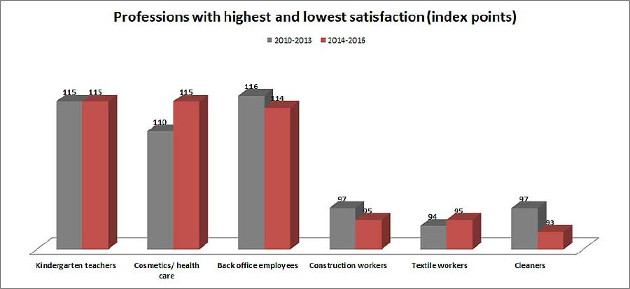 Professions with highest and lowest satisfaction (index points) © -, AK Oberösterreich
