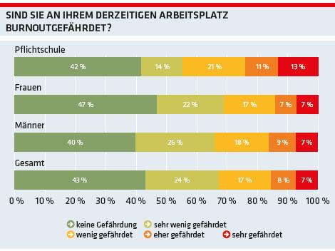 Grafik: Sind Sie an Ihrem derzeitige Arbeitsplatz burnoutgefährdet? © -, AK Oberösterreich