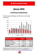 Arbeitsmarkt-Info Jänner 2016 © AK OÖ, -