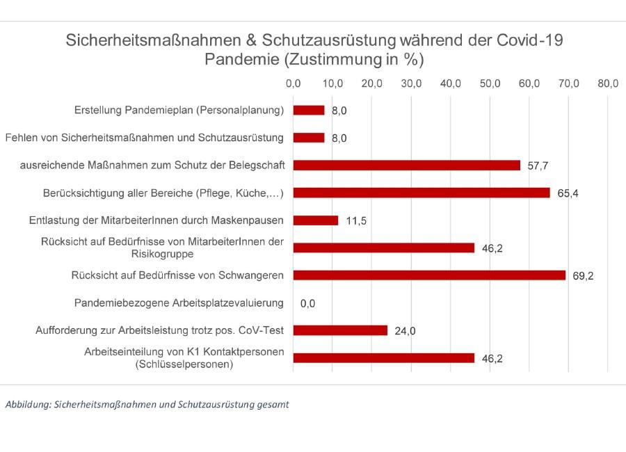 Sicherheitsmaßnahmen und Schutzausrüstung während der Covid19-Pandemie © -, Arbeiterkammer Oberösterreich