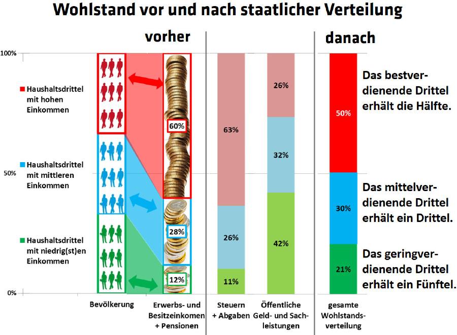 Grafik: Wohlstand vor und nach staatlicher Verteilung © WIFO, -