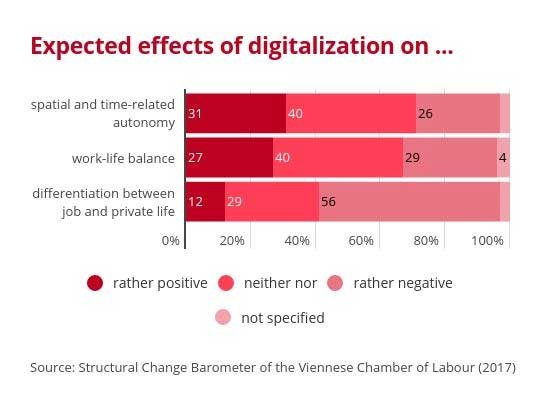 Graphic: Expected effects of digitalization on ... © AK Oberösterreich