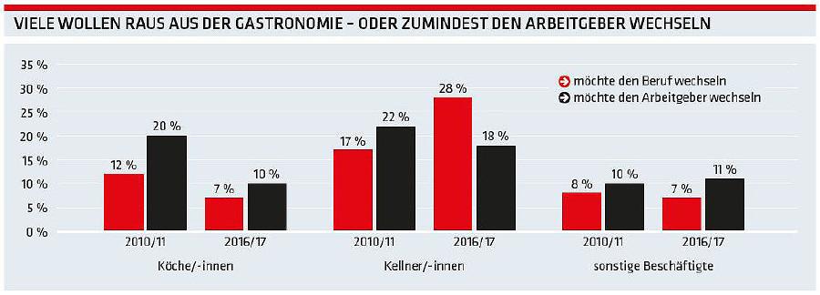Grafik: Viele wollen raus aus der Gastronomie © -, AK Oberösterreich