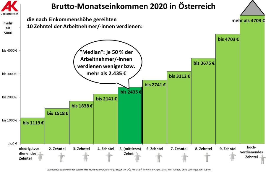Grafik: Jahres-Brutto-Einkommen © -, Arbeiterkammer Oberösterreich
