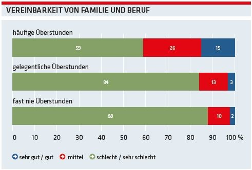 Grafik: Vereinbarkeit von Beruf und Familie © AK Oberösterreich