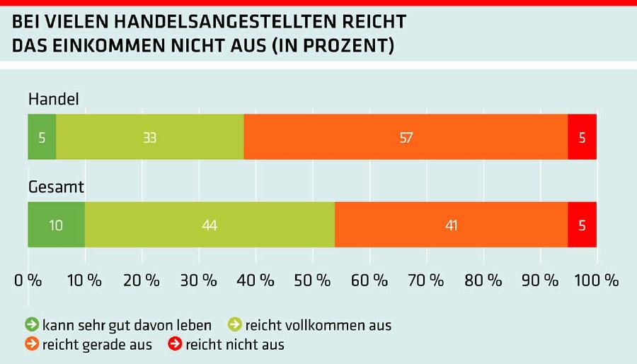 Grafik: Bei vielen Handelsangestellten reicht das Einkommen nicht aus (in Prozent) © AKOÖ, -