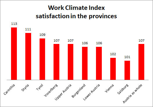 Grafik: Work Climate Index satisfaction in the provinces © -, AK Oberösterreich