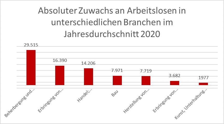 Grafik: Absoluter Zuwachs an Arbeitslosen in unterschiedlichen Branchen im Jahresdurchschnitt 2020 © Arbeiterkammer Oberösterreich