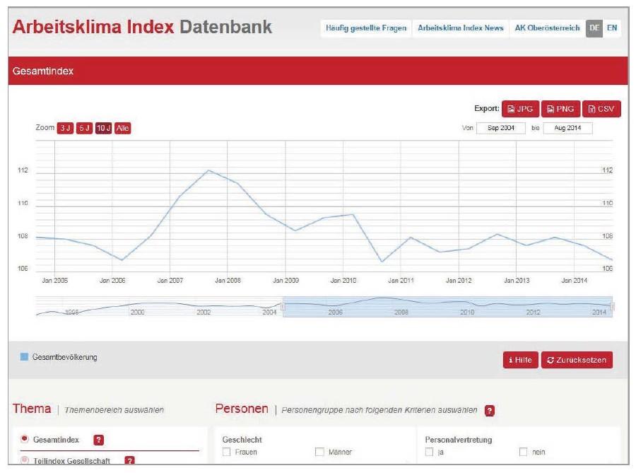 Datenbank für Profis © -, AKOÖ