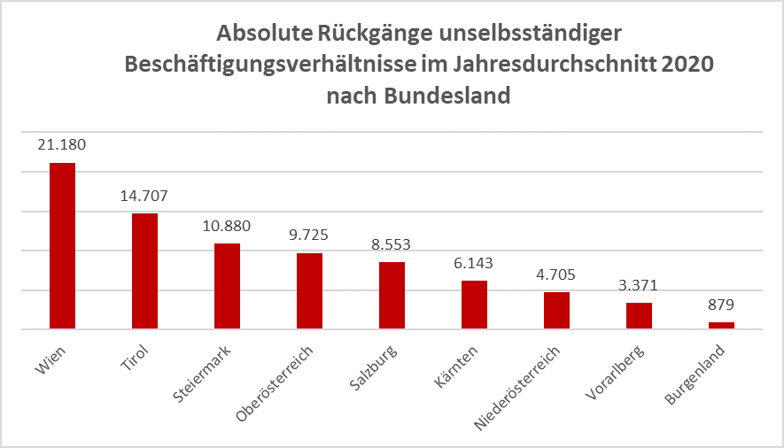 Grafik: Absolute Rückgänge unselbst. Beschäftigungsverhältnisse nach Bundesländern (Jahresdurchschnitt 2020) © Arbeiterkammer Oberösterreich