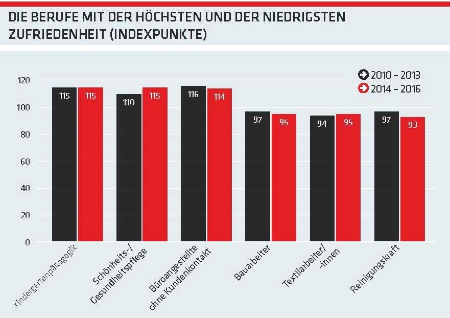 Grafik: Die Berufe mit der höchsten und niedrigsten Zufriedenheit © -, AK Oberösterreich