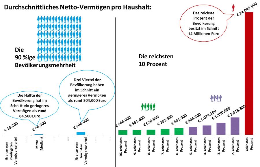 Grafik: Durchschnittliches Netto-Vermögen pro Haushalt © -, JKU Linz