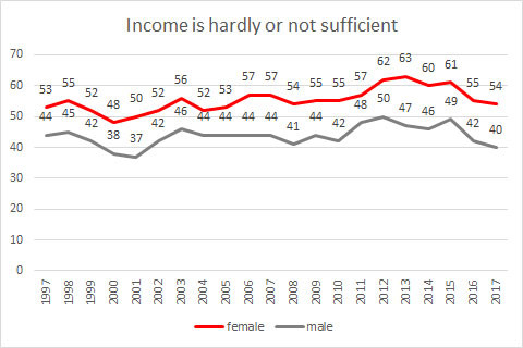 Grafic: Income is hardly or not sufficient © -, AK Oberösterreich
