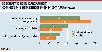 Beschäftigte in Kurzarbeit kommen mit dem Einkommen nicht aus © Arbeiterkammer Oberösterreich