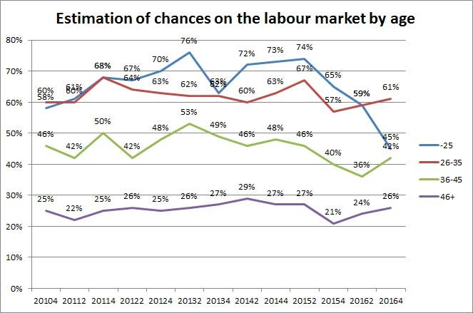Estimation pf chances on the labour market by age © -, AK Oberösterreich