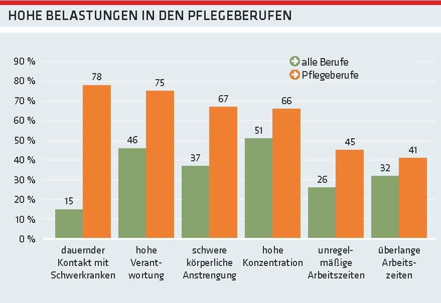 Grafik: Hohe Belastungen in den Pflegeberufen © AK Oberösterreich