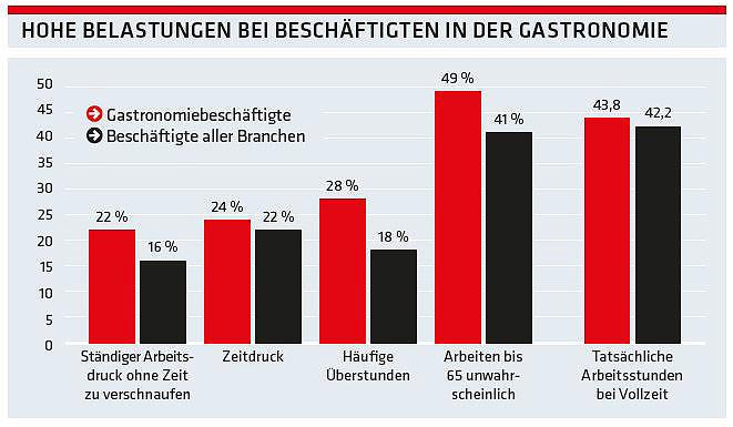 Grafik: Hohe Belastungen bei Beschäftigten in der Gastronomie © -, AK Oberösterreich