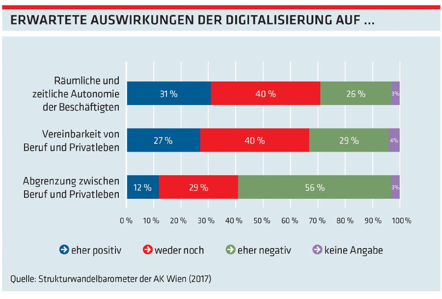 Grafik: Erwartete Auswirkungen der Digitalisierung auf ... © -, Arbeiterkammer Oberösterreich