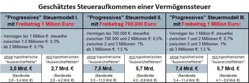 Tabelle: Progressives Steuermodell I, II und III © -, JKU Linz