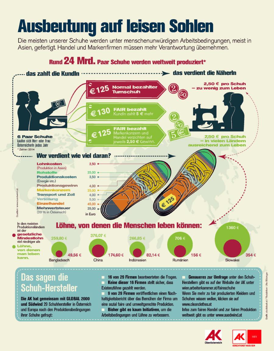 Infografik: Schuhe - Ausbeutung auf leisen Sohlen © -, AK Wien