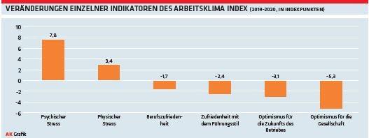 Grafik: Veränderungen einzelner Indikatoren des Arbeitsklima Index © Arbeiterkammer Oberösterreich