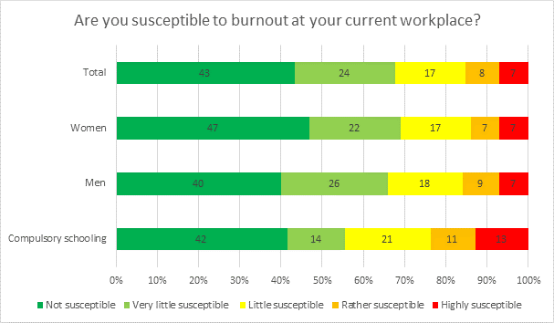 Graphic: Are you susceptible to burnout at your current workplace? © -, AK Oberösterreich