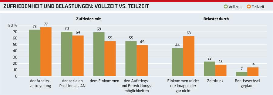 Grafik: Zufriedenheit und Belastungen: Vollzeit vs. Teilzeit © -, Arbeiterkammer Oberösterreich