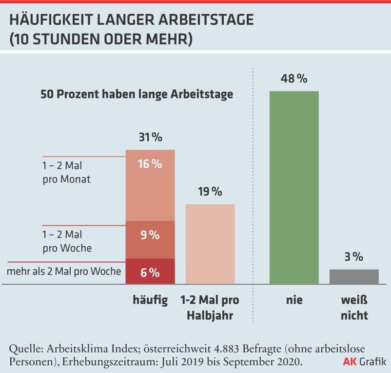 Häufigkeit langer Arbeitstage © -, AKOOE