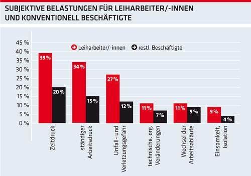 Grafik: Subjektive Belastungen für Leiharbeiter/-innen und konventionell Beschäftigte © AKOÖ, -