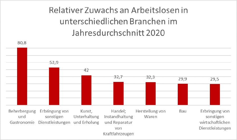 Grafik: Relativer Zuwachs an Arbeitslosen in unterschiedlichen Branchen im Jahresdurchschnitt 2020 © Arbeiterkammer Oberösterreich