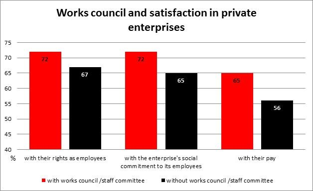 Works council and satisfaction in private enterprises © -, AKOÖ