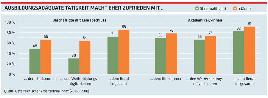 Grafik Ausbildungsadäquate Tätigkeit macht eher zufrieden mit ... © -, Arbeiterkammer Oberösterreich