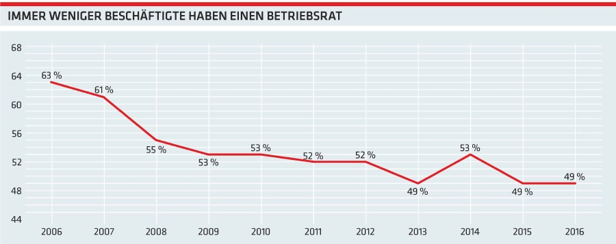 Grafik: Immer weniger Beschäftgte haben einen Betriebsrat © -, AK Oberösterreich
