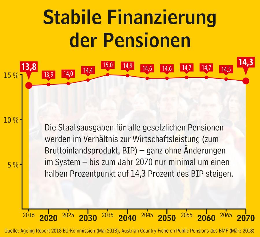 Grafik: Stabile Finanzierung der Pensionen (2016 - 2070) © AK Oberösterreich