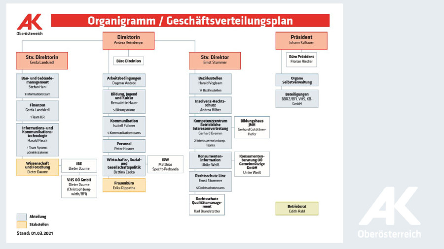 Organigramm AKOÖ: Geschäftsverteilungsplan © -, Arbeiterkammer Oberösterreich