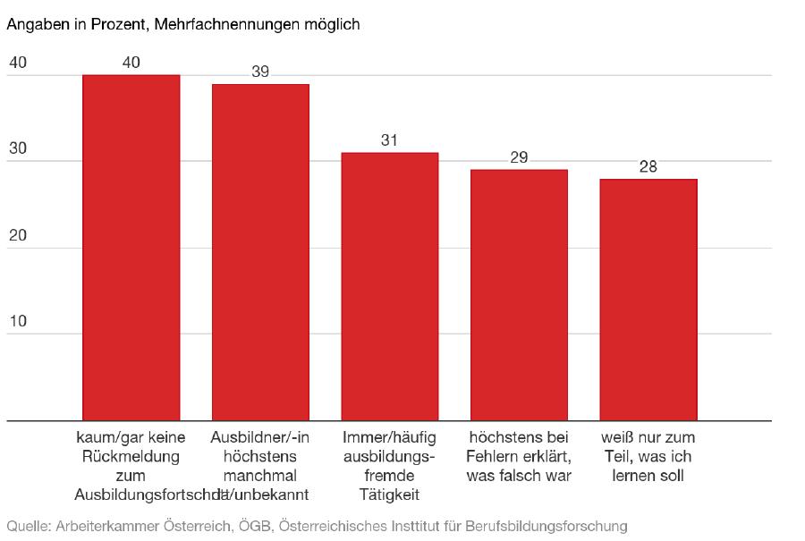 Ausbildungsqualität: Die Probleme der Lehrlinge © -, AK Oberösterreich
