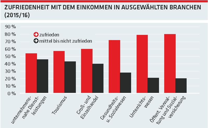Grafik: Zufriedenheit mit dem Einkommen in ausgewählten Brachen (2015/16) © -, AK Oberösterreich