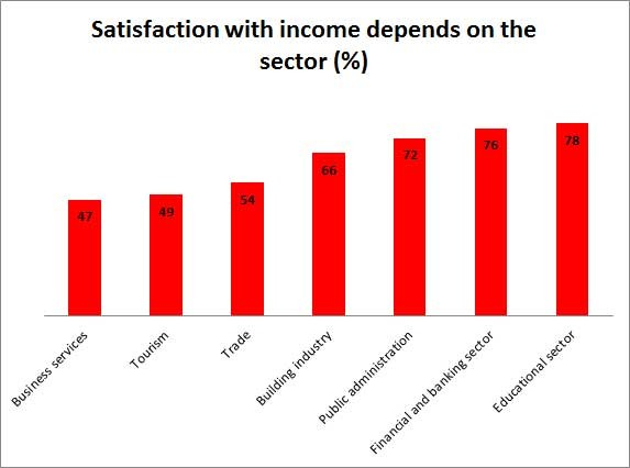 Satisfaction with income depends on the sector © -, AKOÖ