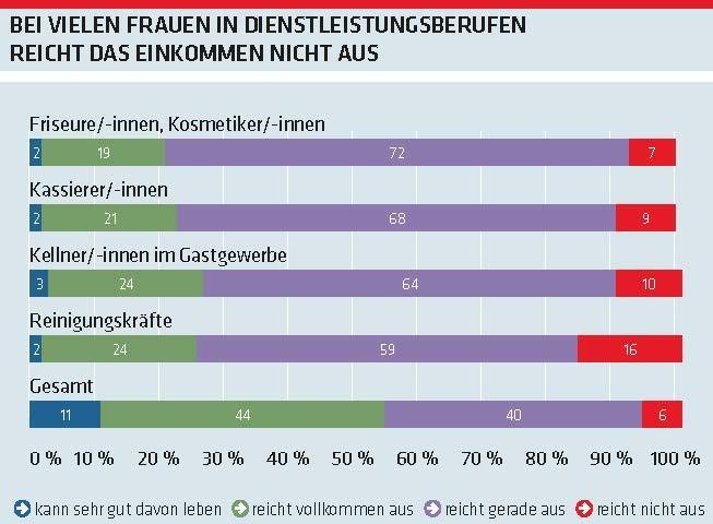 Grafik Arbeitsklima Index: Bei vielen Frauen in Dienstleistungsberufen reicht das Einkommen nicht aus © -, AK Oberösterreich