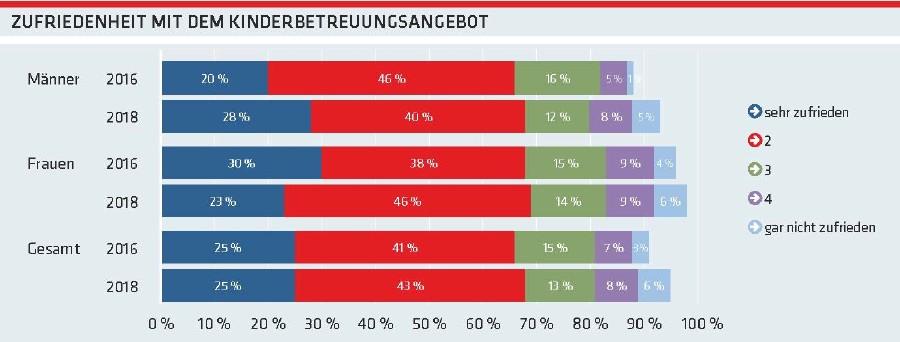 Grafik: Zufriedenheit mit dem Kinderbetreuungsangebot © AK Oberösterreich