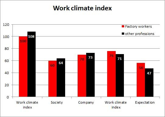 Work climate index © -, AK Oberösterreich