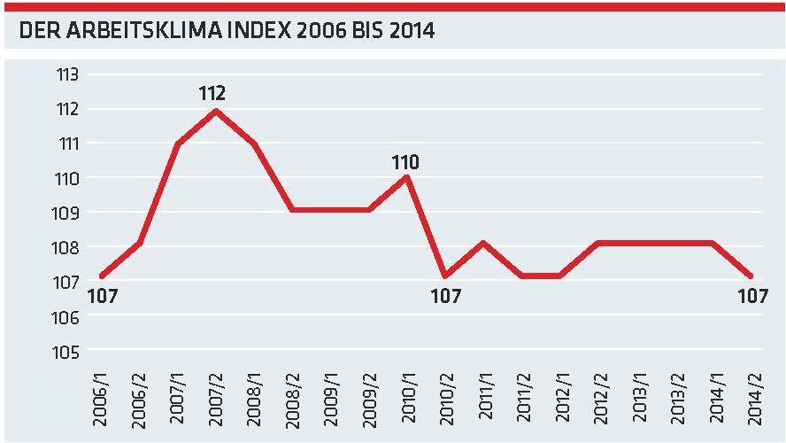 Der Arbeitsklima Index 2006 bis 2014 © -, AKOÖ