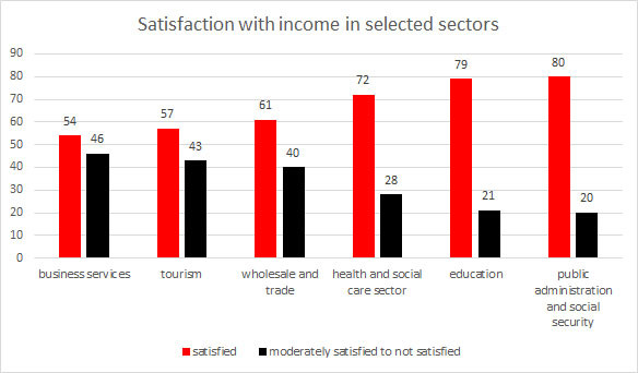 Grafic: Satisfaction with income in selected sectors © -, AK Oberösterreich