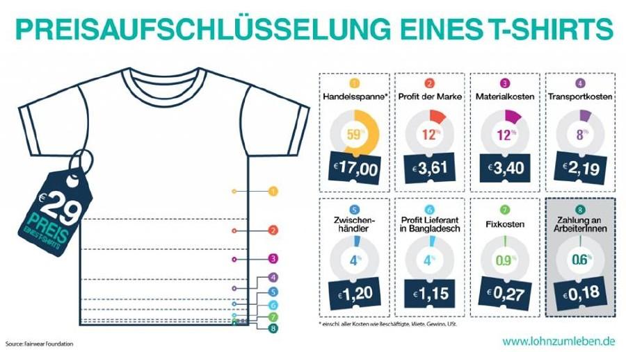 Preisaufschlüsselung eines T-Shirts © -, www.lohnzumleben.de