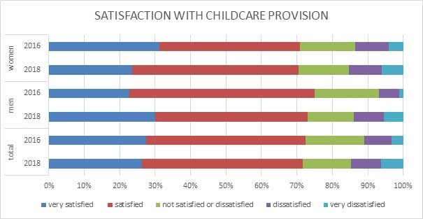 Graphic Work Climate Index: Satisfaction with childcare provision © AK Oberösterreich