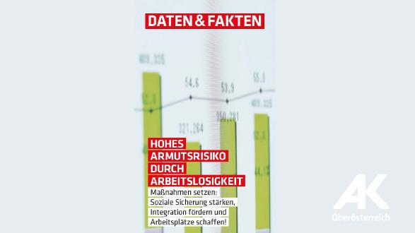 Hohes Armutsrisiko durch Arbeitslosigkeit © -, Arbeiterkammer Oberösterreich