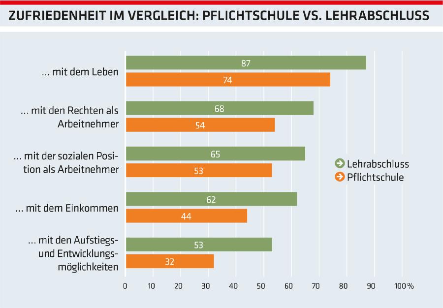 Grafik: Zufriedenheit im Vergleich: Pflichtschule vs. Lehrabschluss © -, Arbeiterkammer Oberösterreich