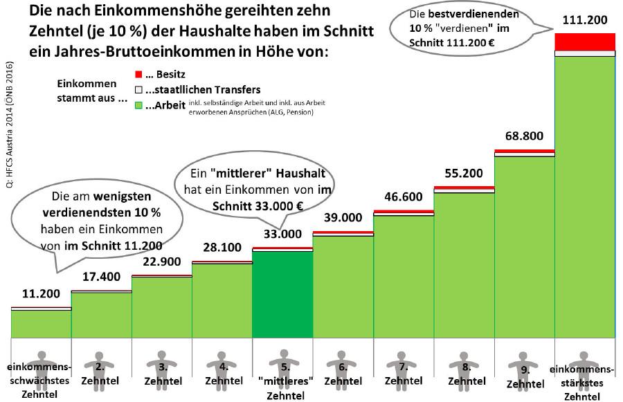 Jahres-Bruttoeinkommen: die nach Einkommenshöhe gereihten 10 Zehntel der Haushalte © -, AK Oberösterreich