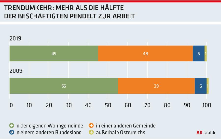 Grafik: Trendumkehr: Mehr als die Hälfte der Beschäftigen pendelt zur Arbeit © -, Arbeiterkammer Oberösterreich